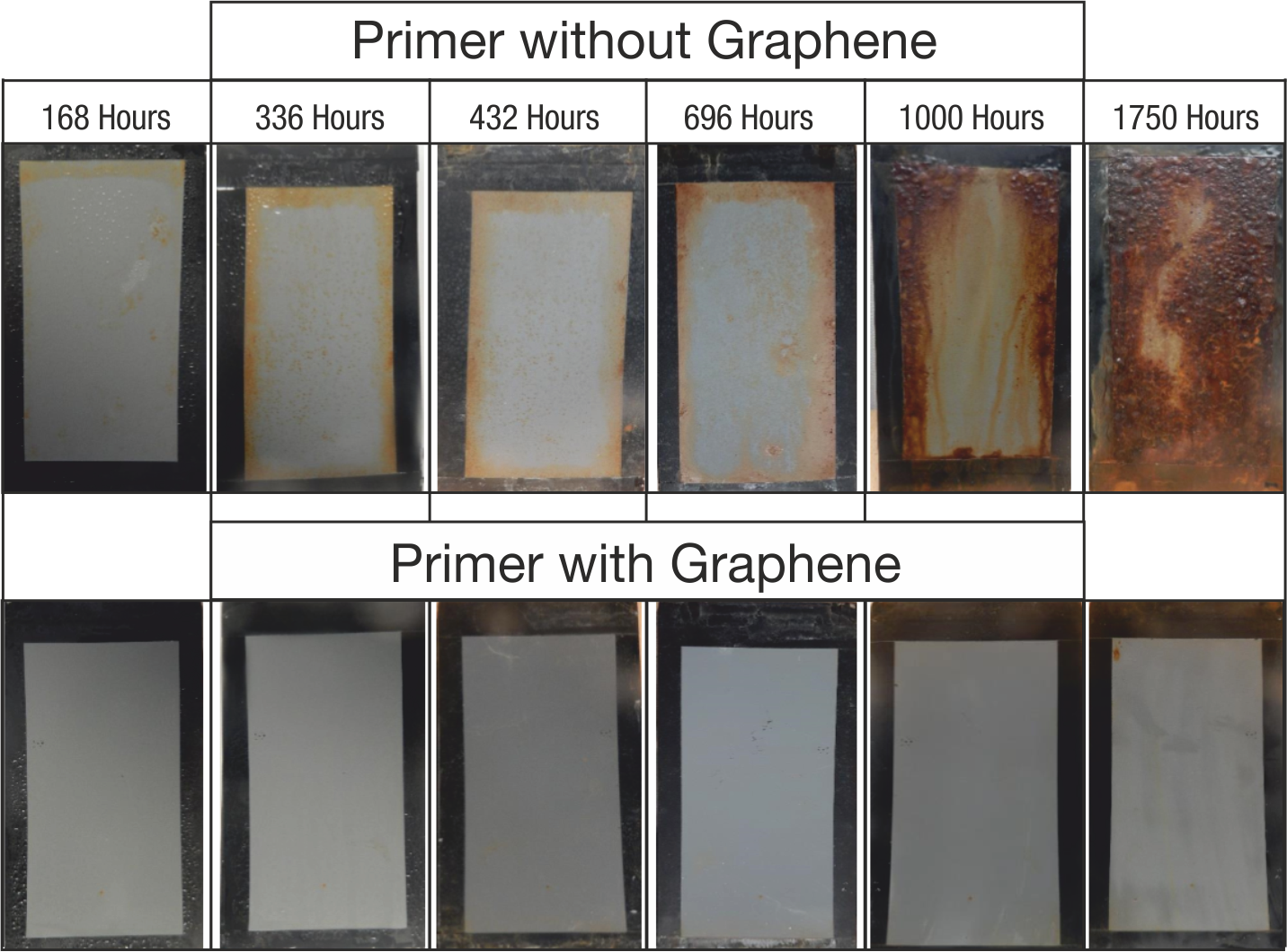 Primer with graphene vs primer without graphene